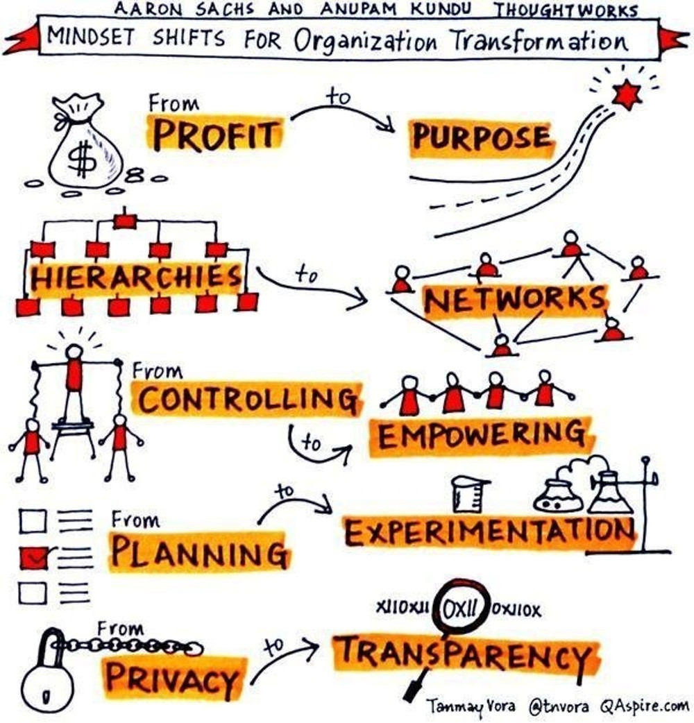 Organizational Mindset Shift