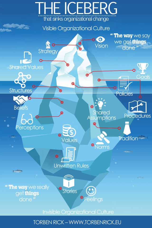 Organizational Culture Iceburg