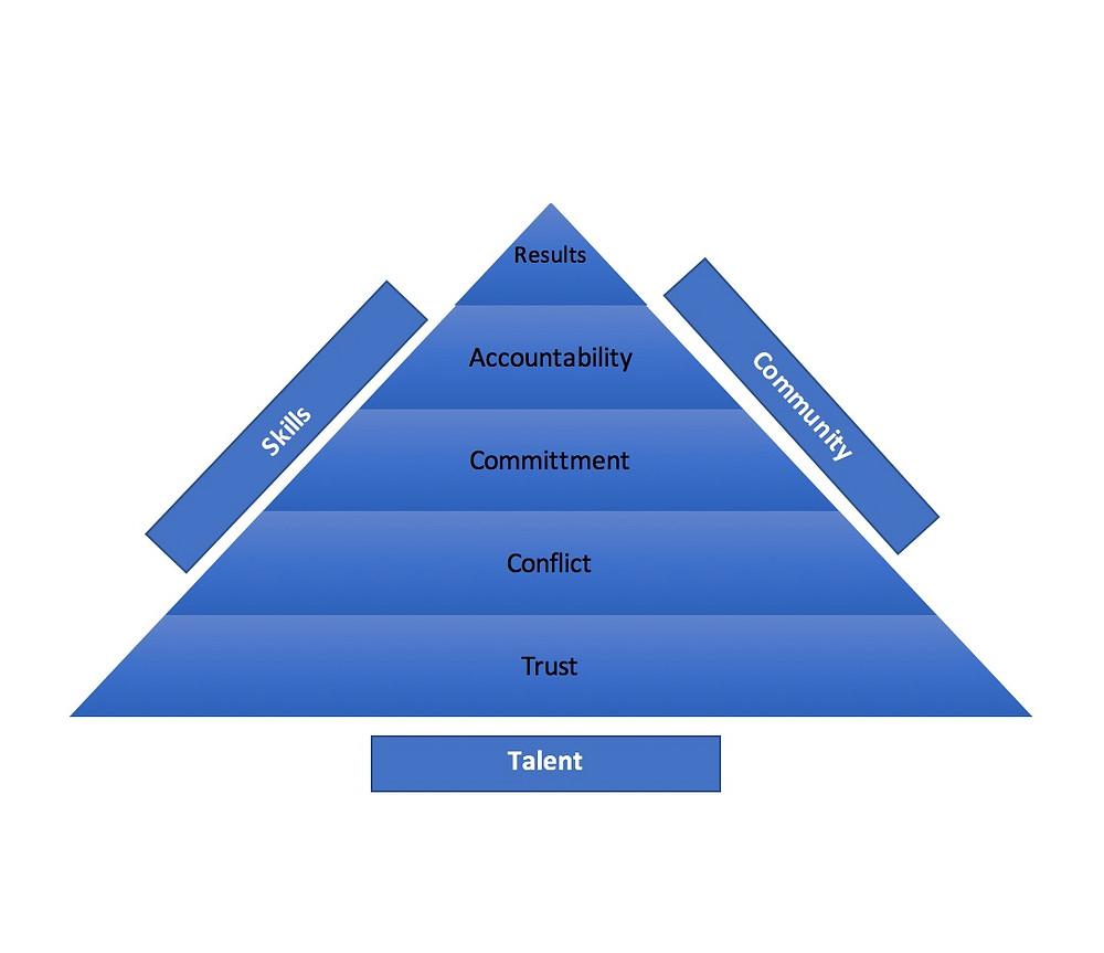 Great Team Pyramid