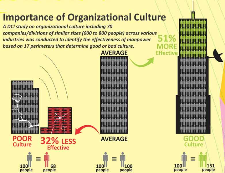 Importance of organizaitonal culture