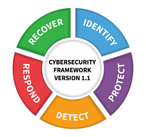 Cybersecurity for startups: What you can do as a founder to secure your firm Part1: NIST CSF