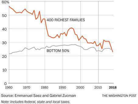 America's Growing Wealth Gap