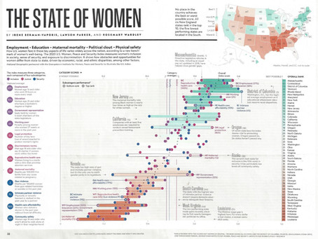 The State of Women in 2020