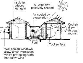 Illustration passive cooling ventilation Indian subcontinent mechanical energy saving