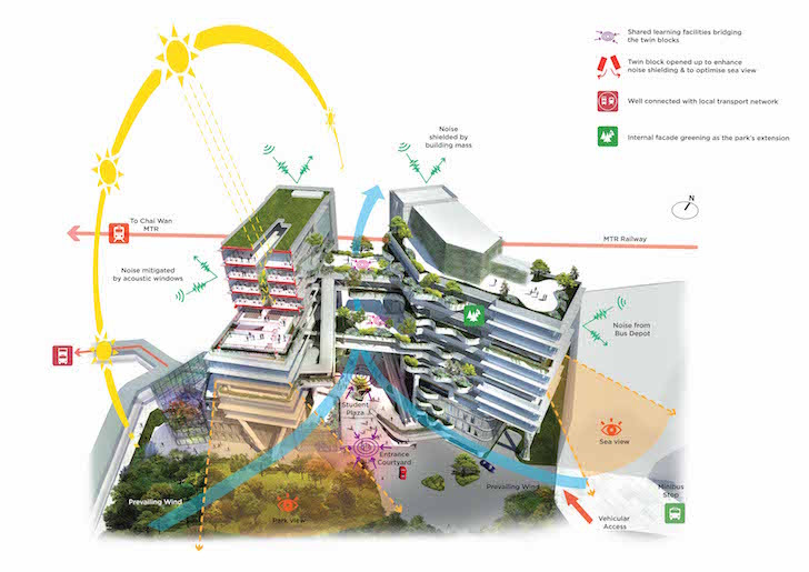 Research Technological and Higher Education Institute sustainable green bio-climatic architecture
