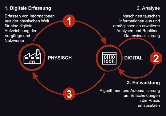 zdmp-physical-digital.de.jpg