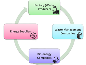Supporting Circular Processes in Connected Smart Factories