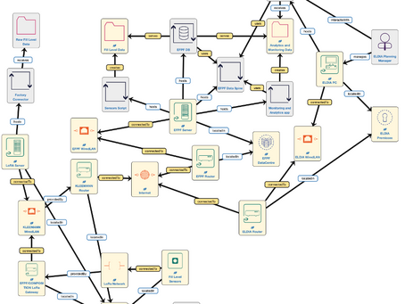 Risk assessment  for trustworthy data flow across collaborative business networks