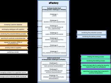 Initial Platform Interoperation Challenge