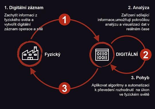 zdmp-physical-digital.cs.jpg