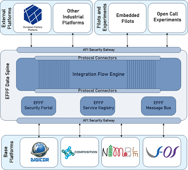 EFPF Data Spine Ecosystem.png