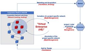 Virtual enterprises in DIGICOR