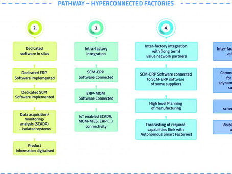 Future Manufacturing Pathways in Europe