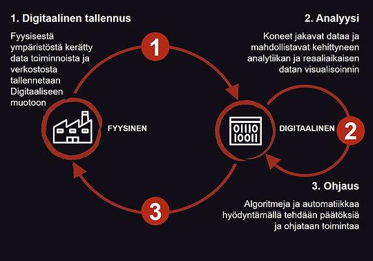 zdmp-physical-digital.fi.jpg