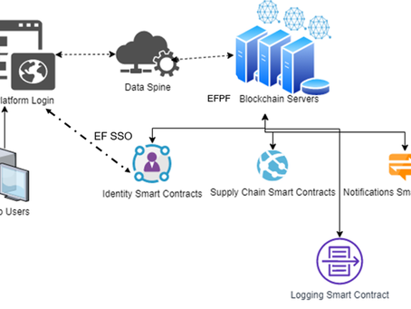 Blockchain Technology for Improved Information Security and Reliability
