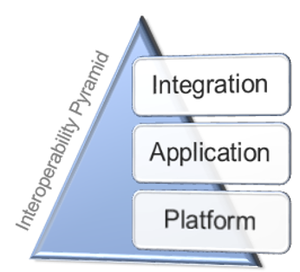 Interoperability framework proposed in the joint workshop