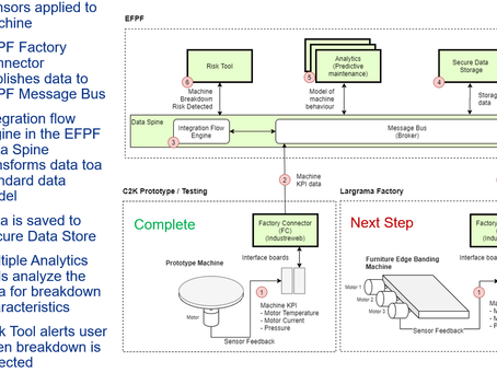 Overview of Pilot Activities in the EFPF Project - I
