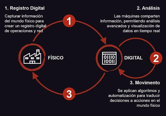 zdmp-physical-digital.es.jpg