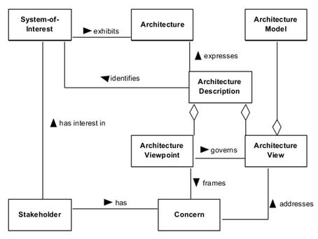 EFPF Architecture Views