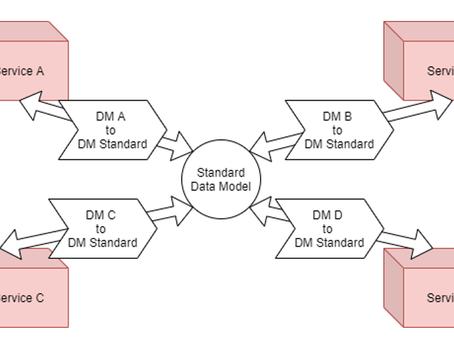 Data Model Interoperability in the EFPF Federation