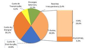 ANEEL aprova reajuste nas tarifas da ENEL distribuição Goiás