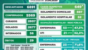 Boletins (21/06) Coronavírus: Rio Verde, Goiatuba e Estado de Goiás.