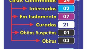 Veja Boletins do Coronavírus de Goiatuba, Rio Vede, Santa Helena e Acreúna
