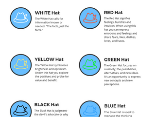 Want to learn more about the Six Thinking Hats?