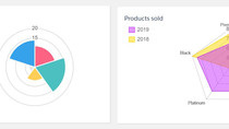 Data Visualization with Chart.JS in Lightning Components
