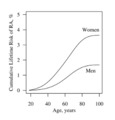 The incidence of RA increases with age. Between 20 and 80 years of ae, the chances of developing RA go up more than 10x.