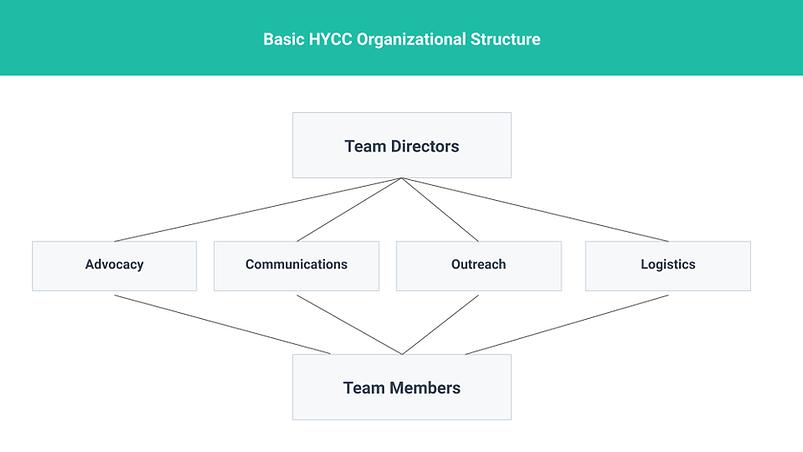 Copy_of_Org_Chart_Templates_–_HubSpot.