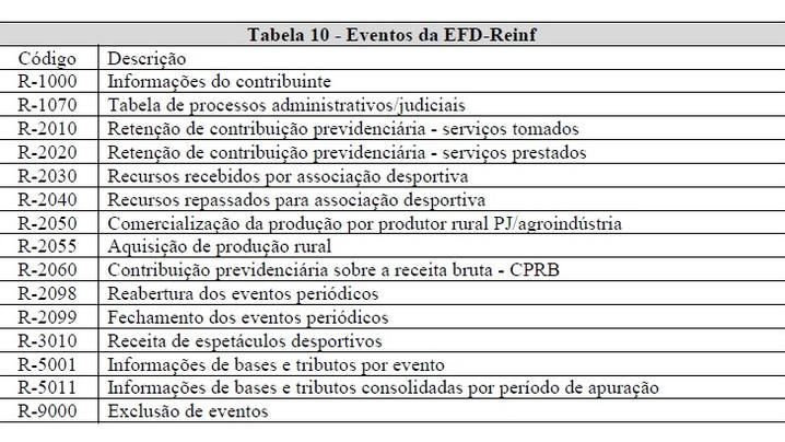 GERAÇÃO DE ARQUIVO XML DO EFD-REINF