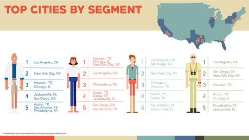 Top Cities by Segment