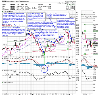 $SOX 081619 annotated.png