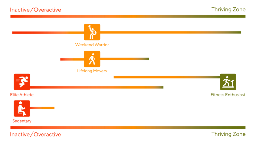 Zone of Movement Graph B-02.png
