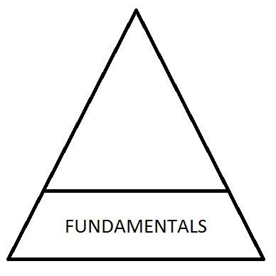 Why Fundamentals Matter