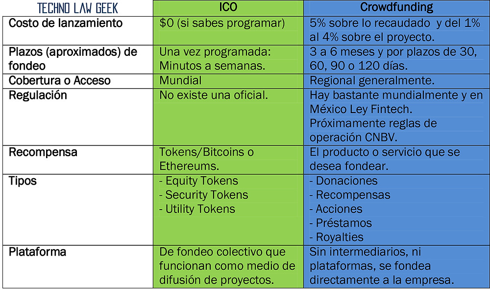 ICO´s Crowdfunding Technolawgeek