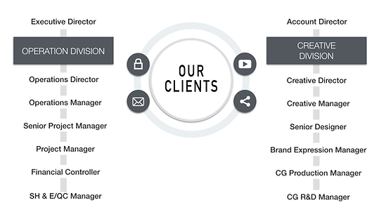 Clients, Operation, Creavite, Financial, Project, Manager, Designer, Account