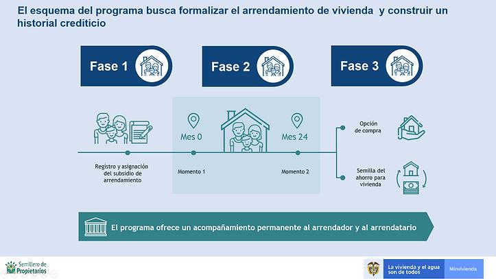 Elinmobiliario Programa Semillero de Pro