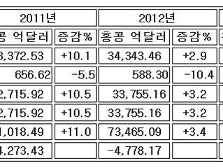 2014년 홍콩수출전망 : 경제의 온화적 회생 여전히 도전 잠재되어 있어(출처 : HKTDC)