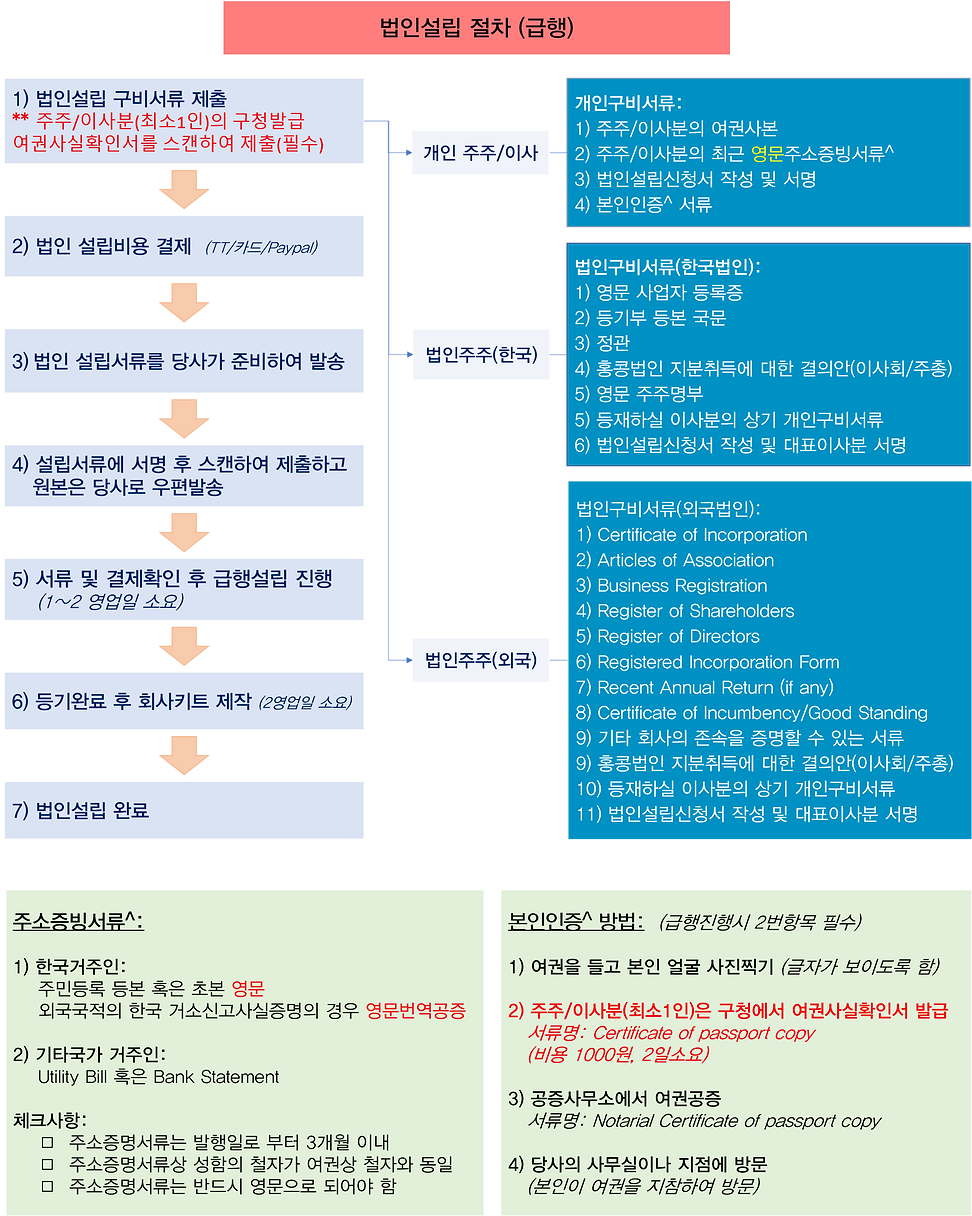 (express)Incorporation_Procedures.png