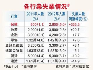 홍콩 실업율 3.4% 유지, 보험 금융 악화