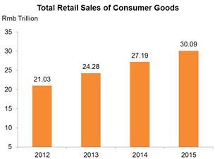 중국 '제13차 5개년' 기획 : 소비시장의 발전