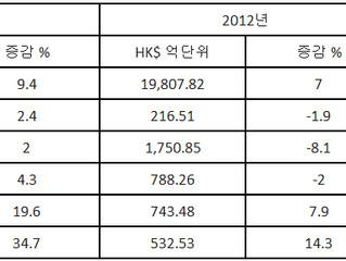 2013년 홍콩 수출 업계 전망 - 연중 예측