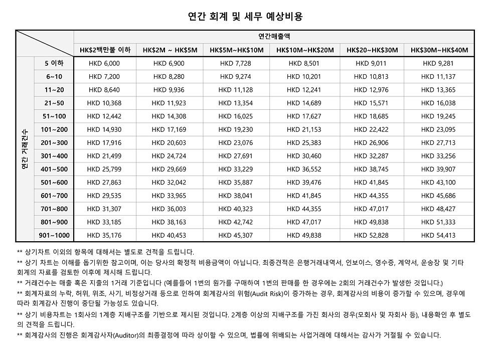 (2019_06)연간_회계_세무_예상비용_차트.png
