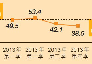 홍콩 수출전망 단기간 침체, 중반기 낙관적(출처 : HKTDC)