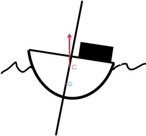 Ponto de Carena (C) e Centro de Gravidade (G) - UFRJ Nautilus