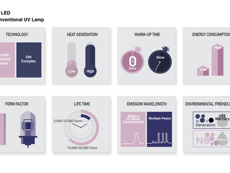 COMPARE OUR UV LED TECHNOLOGY WITH CONVENTIONAL UV LAMPS