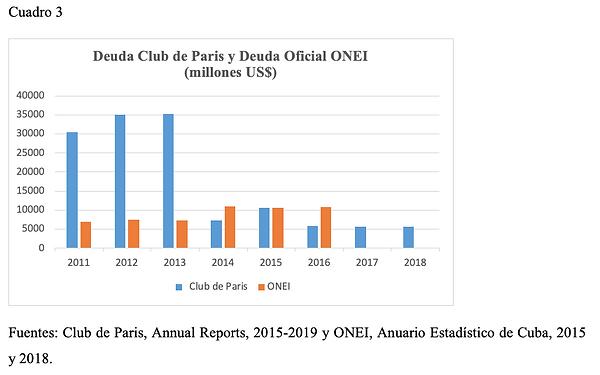 Deuda Club de Paris y Deuda Oficial ONEI (millones US$)