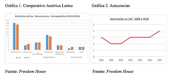 Comparativo América Latina y Autocracias